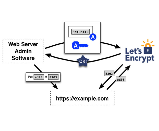 Lets Encrypt Offers Free, Automated and Open SSL Security Certificate Authority for Websites