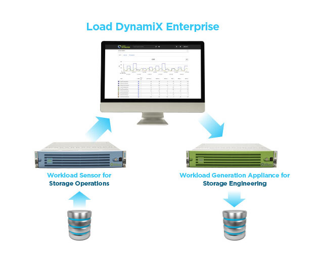 Load DynamiX Platform Offers Updates to Storage Performance Validation Solution