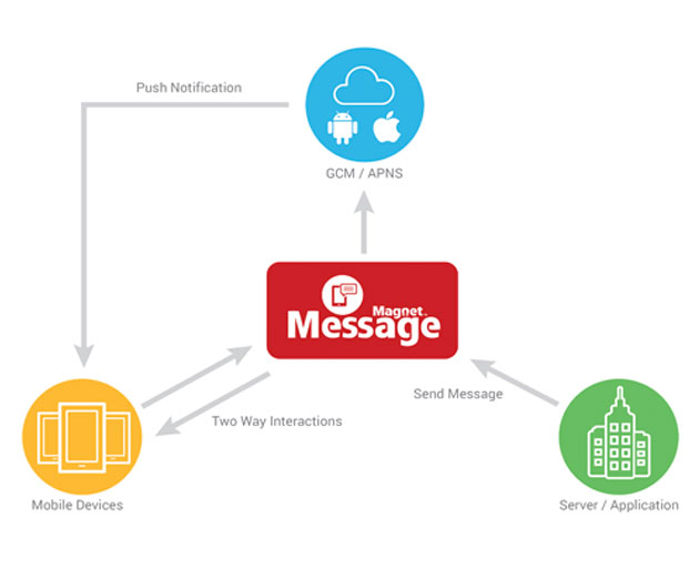 Magnet Systems Launches Apache Open Source Solution for Messaging in iOS and Android Apps