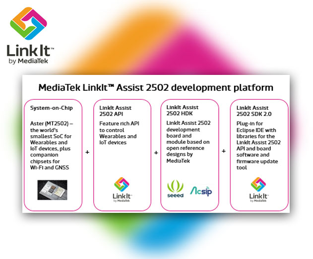 MediaTek Labs Releases IoT and Wearable Development Platform