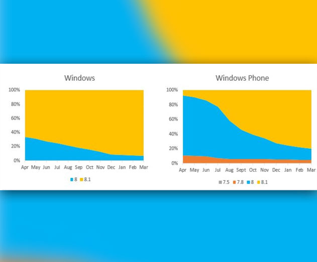 Windows and Windows Phone Store Trends for First Quarter 2015