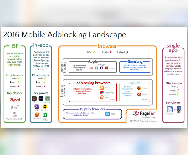 Over 20 Percent of People Now Use a Mobile Ad Blocker Says PageFair