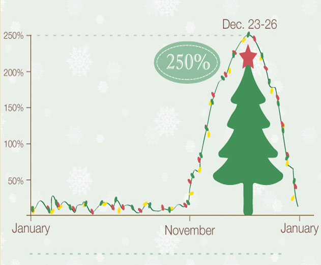 Revmob Reports Mobile App Installs Jump 250 Percent between November to January