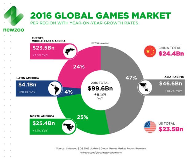 Mobile Game Market Predicted to Overtake PC with $37 Billion in Revenue for 2016