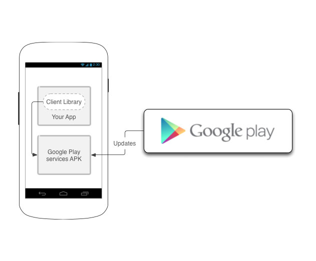 Google Play Services 7.5 Offers New APIs, Security and More