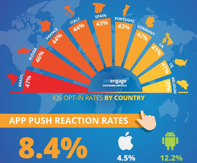 Study finds Android outperforms iOS in user reaction time for push alerts