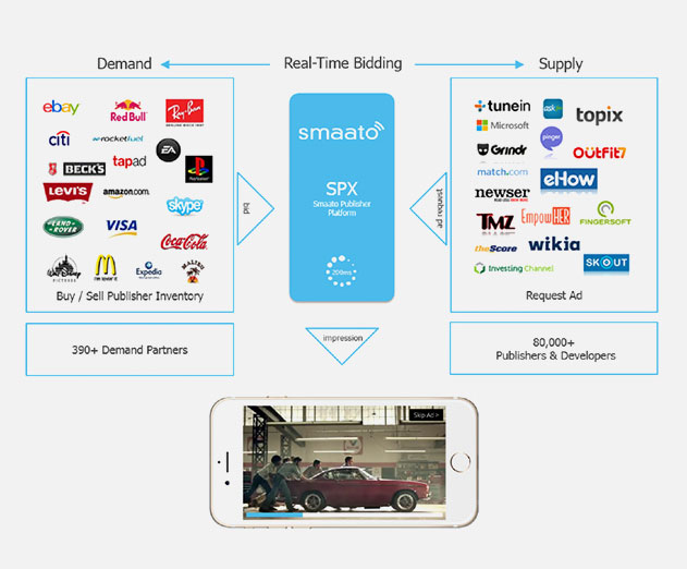 Smaato Updates RTB Ad Platform With New App Monetization Tools