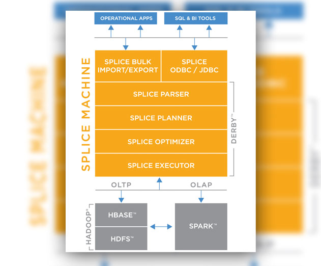 Splice Machine Updates Beta of Its Hybrid RDBMS Powered by Hadoop and Spark