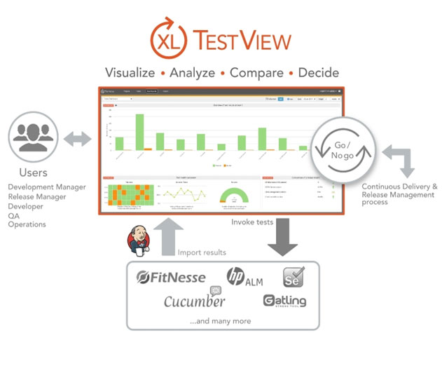 New XL TestView Offers Software Test Results Management and Analysis