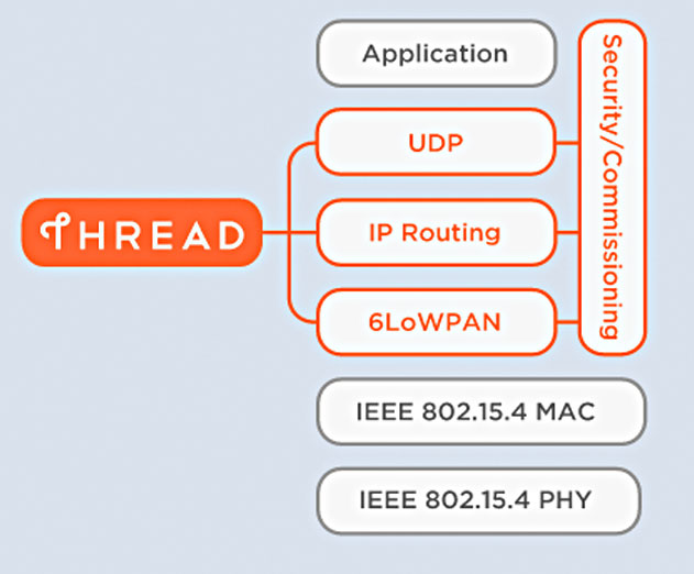 Thread Consortium Releases New IP-Based Wireless Protocol for IoT