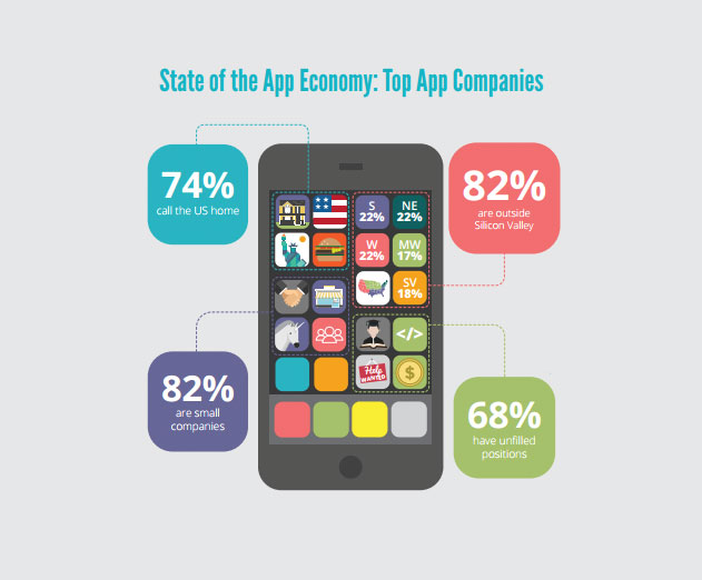 US Dominates in Numbers of Top App Publishers