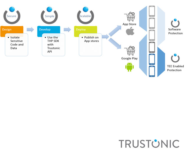 New Trustonic Platform Provides Mobile and IoT Developers with Device Security