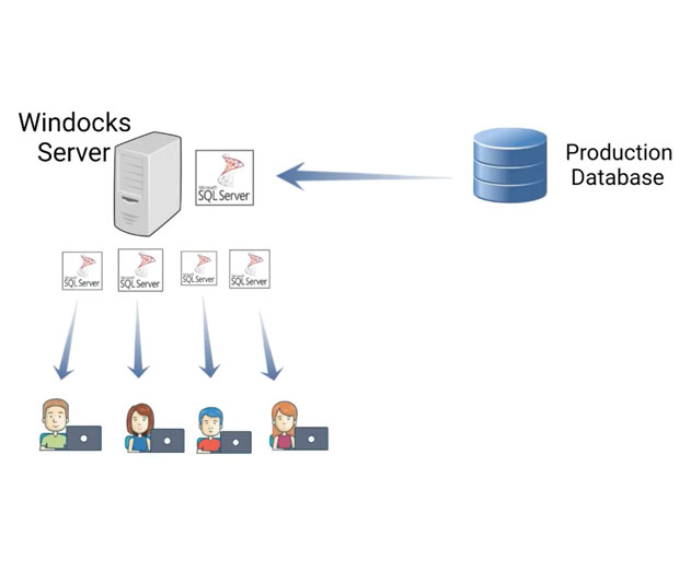 Windocks delivers Docker implementation and database cloning