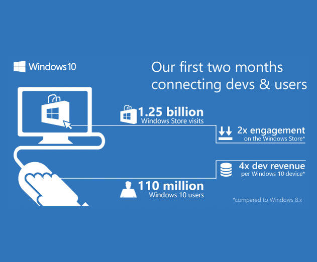 Windows 10 Now Represents 50 Percent of all Windows Store Downloads