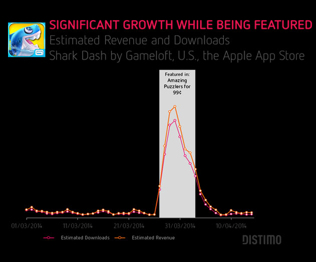 Report: The Impact of Getting Featured In An App Store