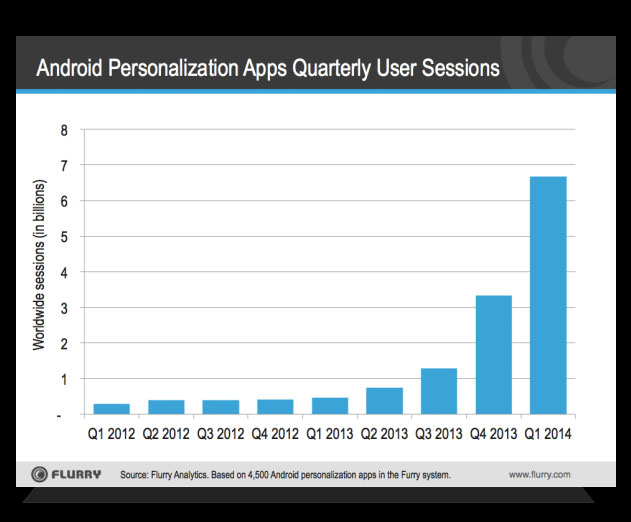 Android Personalization Apps Could Be Key To App Discovery