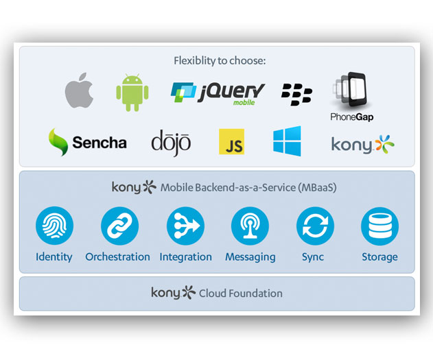 Kony Releases New Mobile Backend as a Service (MBaaS) for Enterprise App Developement