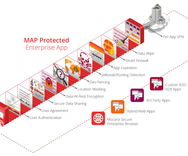 Appcelerator Enterprise Apps Now Supported by Mocana Security Platform