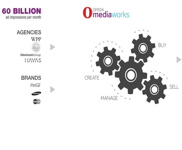 Opera Mediaworks Announces Benchmarks in Advance of World Mobile Congress