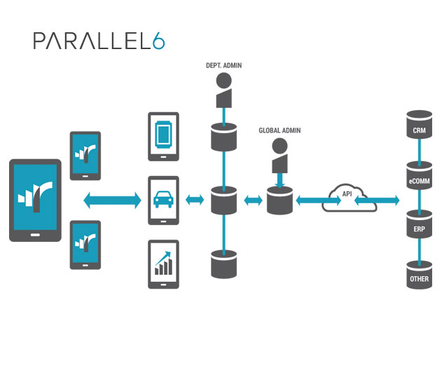 Parallel 6 Integrates beacons Into Its Captive Reach Platform