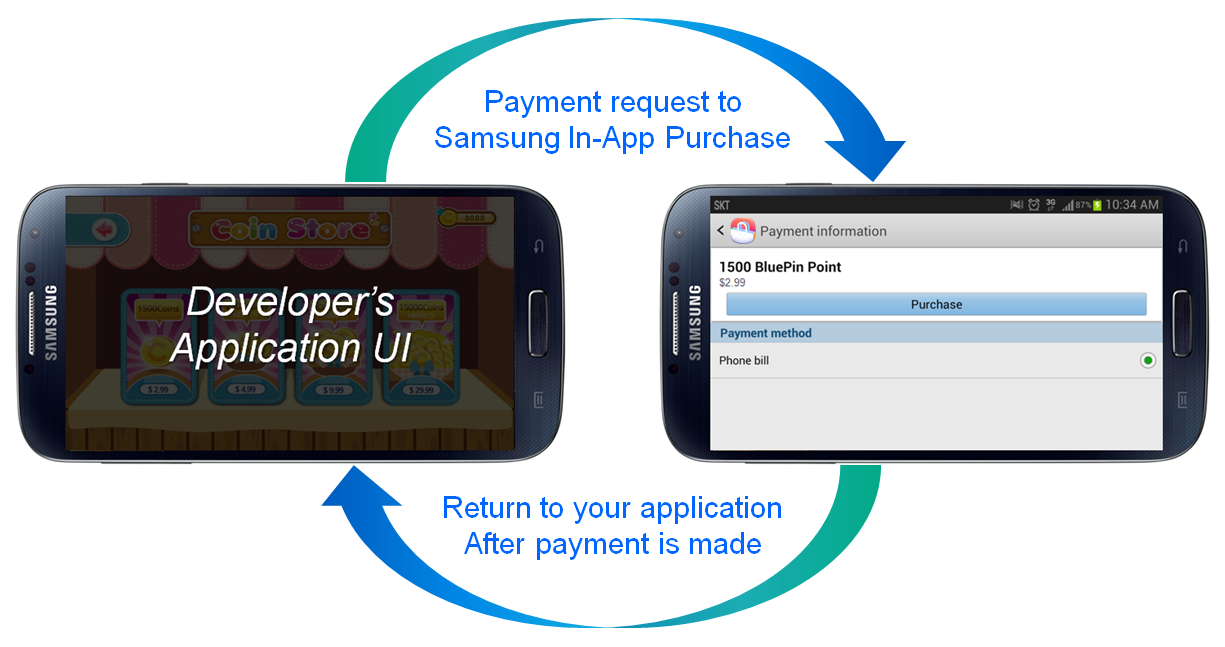 Samsung Increases In App Purchase Revenues for Android App Developers