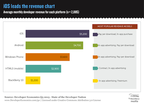 Vision Mobile Releases Developer Economics Q3 2013 Report