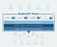 BlueData Facilitates Real-Time Data Pipelines with Spark, Kafka, and Cassandra