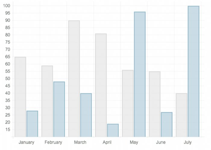 Chart js HTML5 charts | App Developer Magazine
