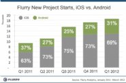 iOS-vs.-Android-developers,-iOS-still-on-top