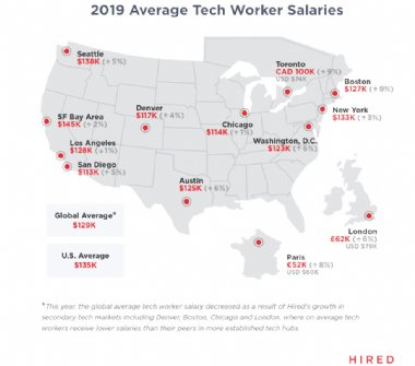 Tech salaries in 2019 report is out