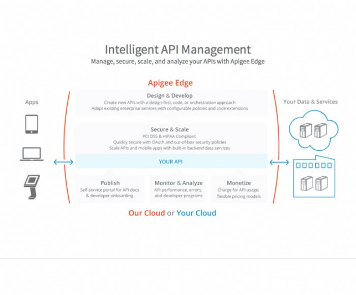 Apigee Offers New Lightweight Service for Managing Internal APIs