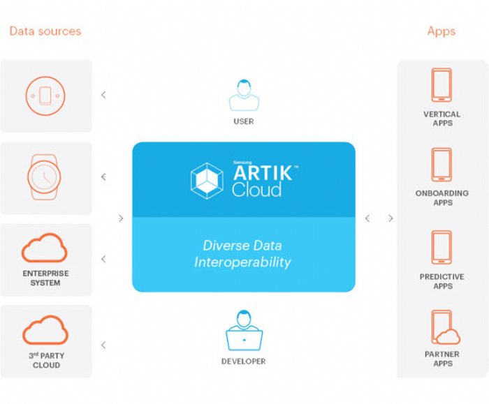 SAMSUNG ARTIK Cloud Offers New Open Data Exchange Platform for IoT