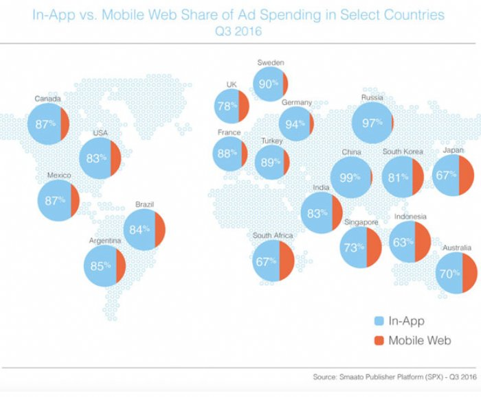 Android ad revenue beats iOS for the first time in new report from Smaato