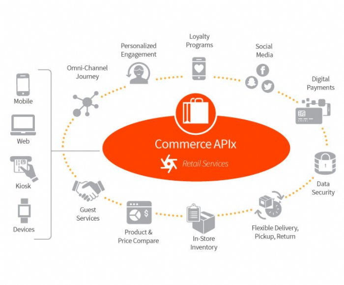 Apigee Releases New API Management Platform for Digital Commerce