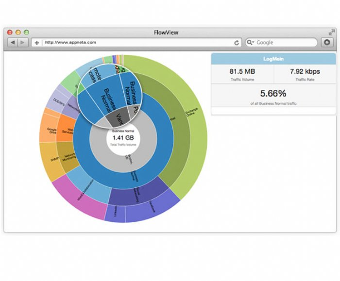 New SaaS Web App Monitoring Solution for Google Apps and ServiceNow Released by AppNeta