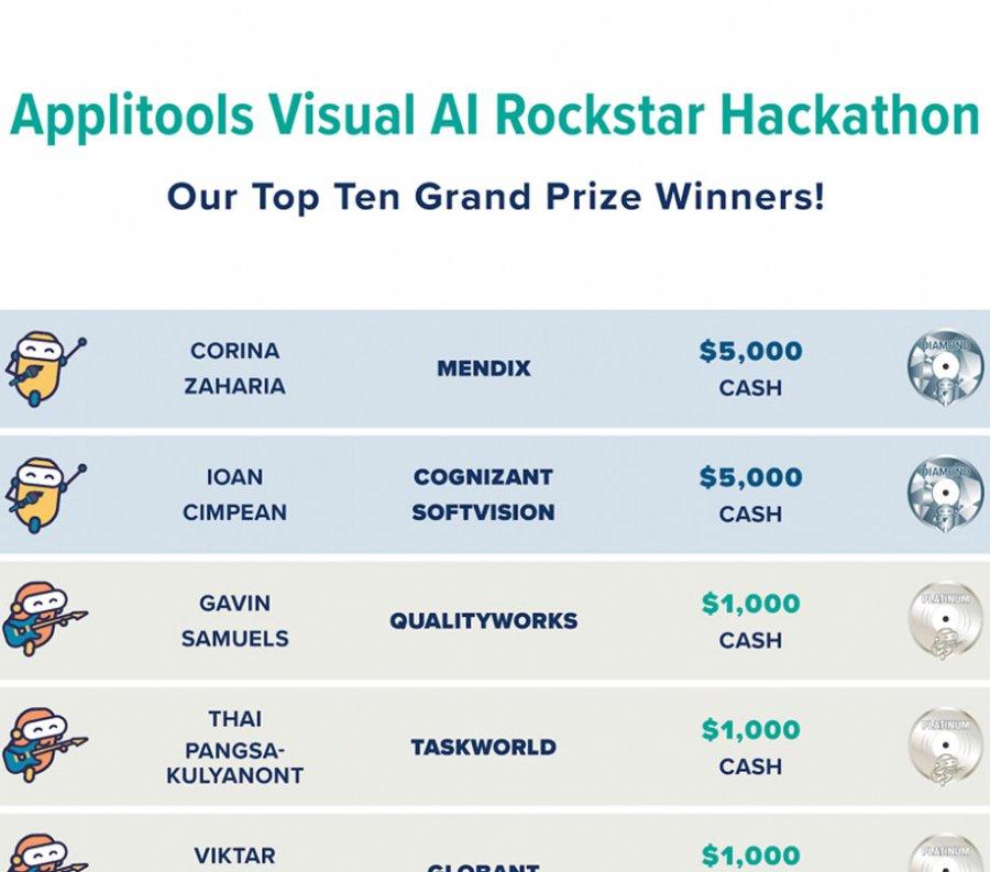 Applitools Visual AI Rockstar Hackathon winners