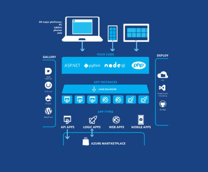 Azure SDK 2 7 1 for Visual Studio 2013 and Visual Studio