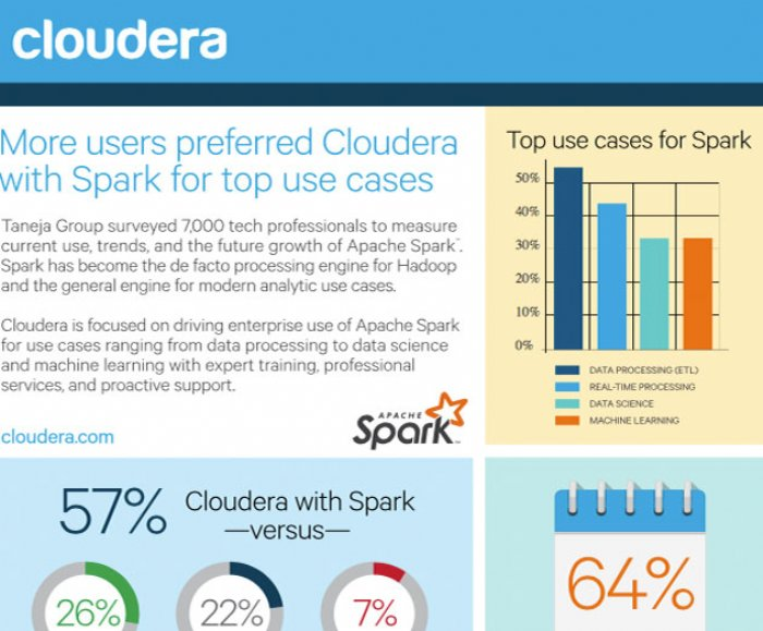 Key findings of the Apache Spark market research study