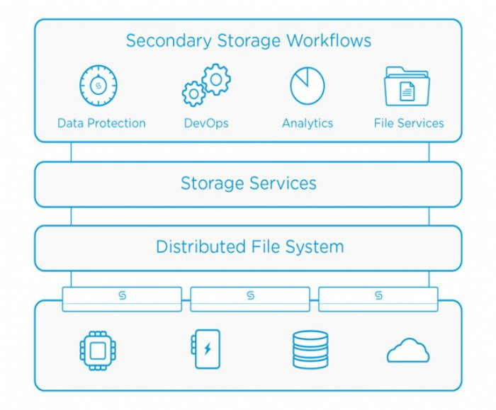 Cohesity Makes New Updates to Its Hyperconverged Secondary Storage Platform