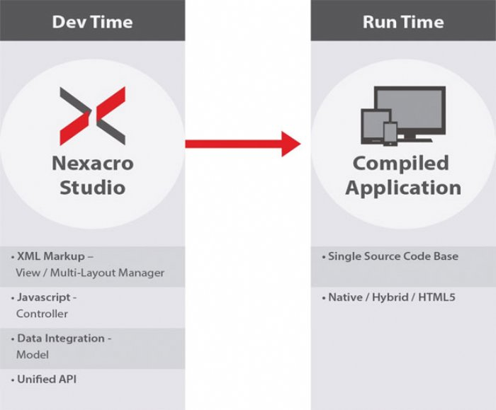 Why Enterprise App Development Needs Cross Platform Code