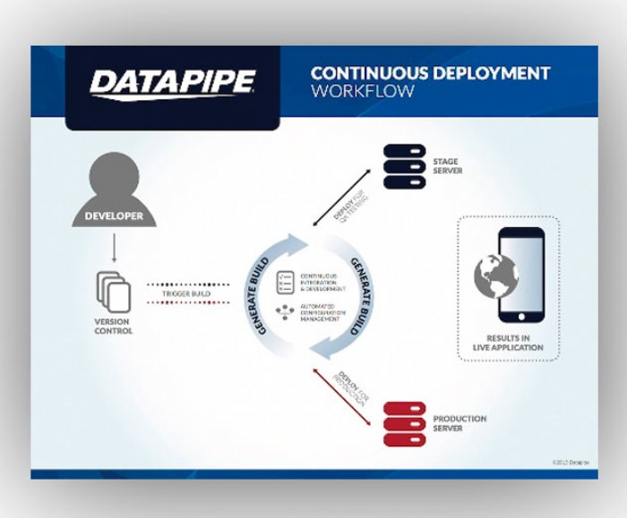 Datapipe Releases New Automation Services for Its Managed Cloud for AWS