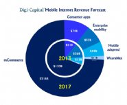 App-Stores-And-App-Distribution-Drive-The-$700B-Mobile-Internet