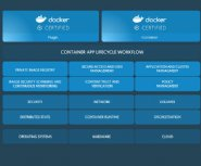 Docker-for-the-Enterprise-launched-with-a-Certification-Program