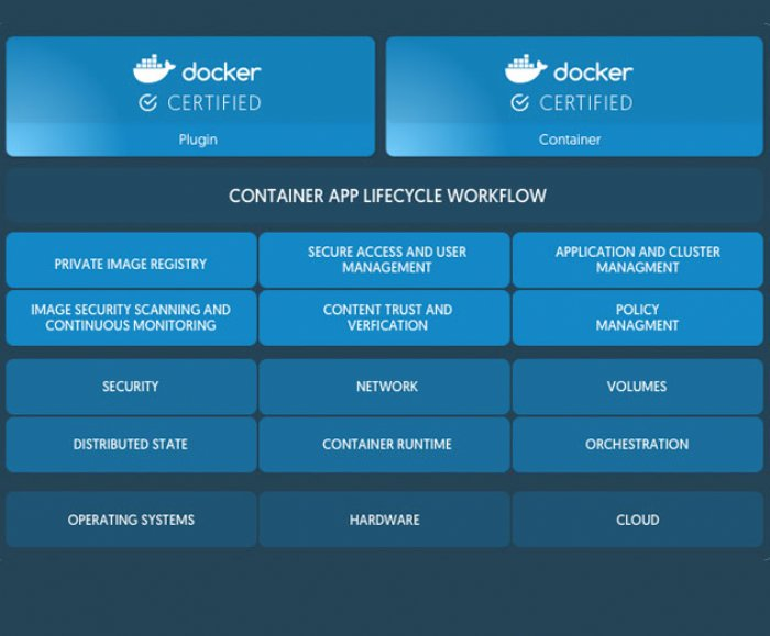 Docker for the Enterprise launched with a Certification Program