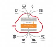 DreamFactory-REST-API-Platform-Now-Available-on-Verizon-Cloud
