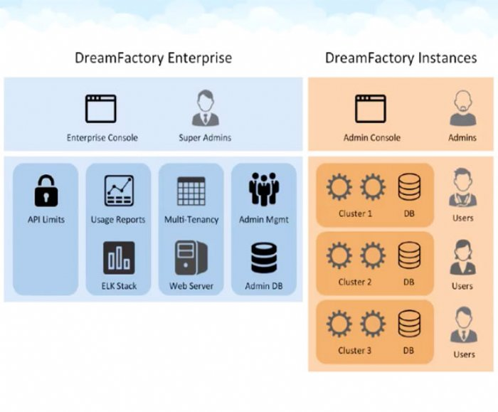 DreamFactory Releases New Commercial Package of its REST API Backend