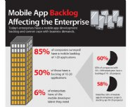 Lack-of-Developers-Causing-Backlog-of-Apps-in-the-Enterprise