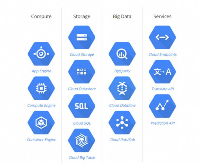 Google Cloud Deployment Manager Ready for Production Use