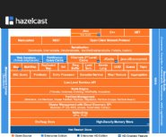 Hazelcast-3.6-Provides-Open-Source-Support-for-InMemory-Computing