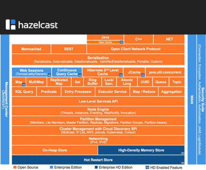Hazelcast 3.6 Provides Open Source Support for InMemory Computing